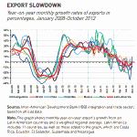Latin American exports slowed in 2012