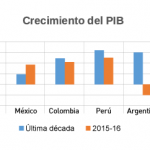 Fuentes: AMI analysis, Scotiabank, FMI, Banco Mundial